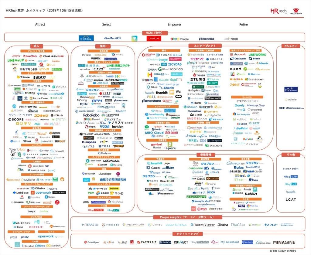9カテゴリー449サービス掲載!HR Tech業界カオスマップ(2019年10月15日現在)カテゴリー一覧①求人(120)②採用(86)③エンゲージメント(141)④労務管理(61)⑤People analytics(人事可視化・分析ツール)(13)⑥アウトソーシング(13)⑦アルムナイ(3)⑧HCM(全体)(7)⑨その他(5)